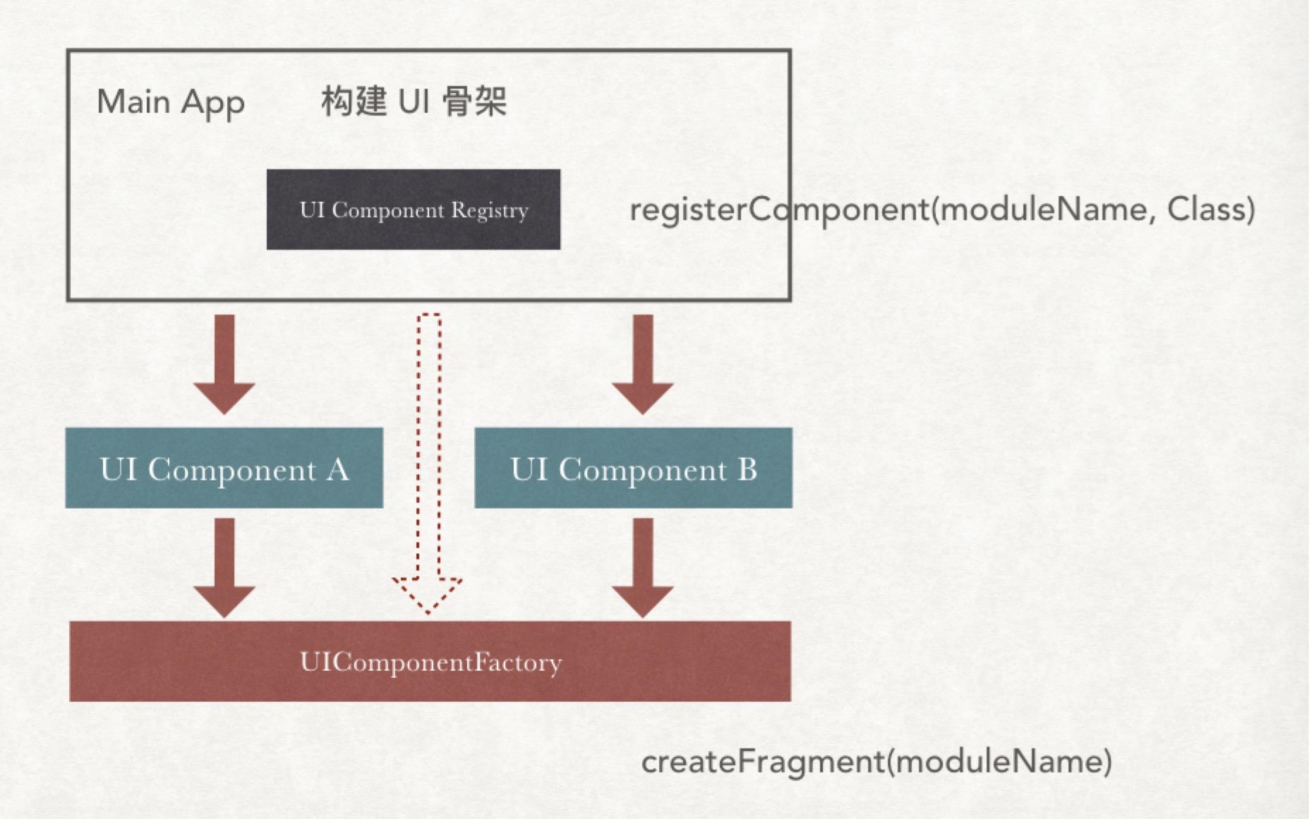 modularization-with-dagger-2021-10-15-01-44-22